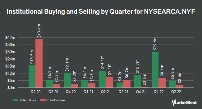 Institutional Ownership by Quarter for iShares New York Muni Bond ETF (NYSEARCA:NYF)