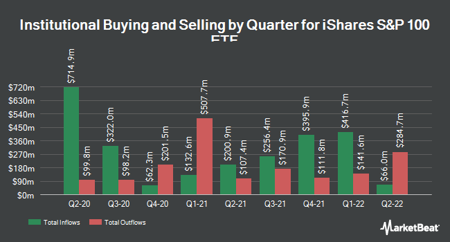 Institutional Ownership by Quarter for iShares S&P 100 ETF (NYSEARCA:OEF)
