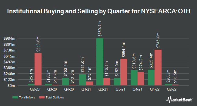 Institutional Ownership by Quarter for VanEck Vectors Oil Service ETF (NYSEARCA:OIH)