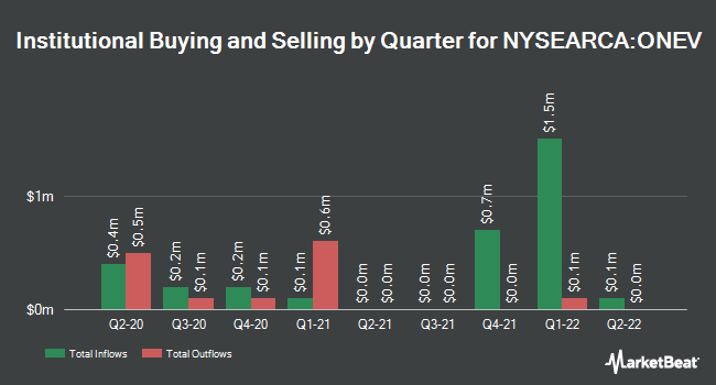 Institutional Ownership by Quarter for SPDR Russell 1000 Low Volatility Focus ETF (NYSEARCA:ONEV)