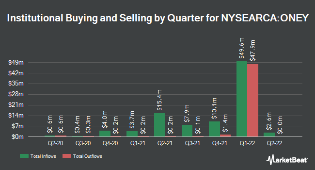 Institutional Ownership by Quarter for SPDR Russell 1000 Yield Focus ETF (NYSEARCA:ONEY)