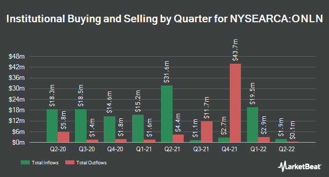 Institutional Ownership by Quarter for ProShares Online Retail ETF (NYSEARCA:ONLN)