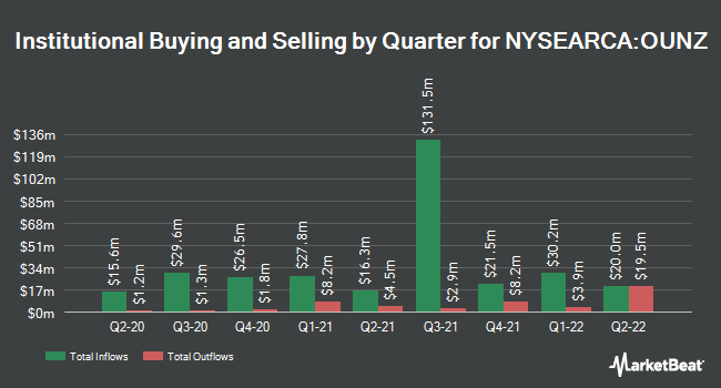 Institutional Ownership by Quarter for Van Eck Merk Gold Trust (NYSEARCA:OUNZ)