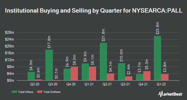 Institutional Ownership by Quarter for Aberdeen Standard Physical Palladium Shares ETF (NYSEARCA:PALL)