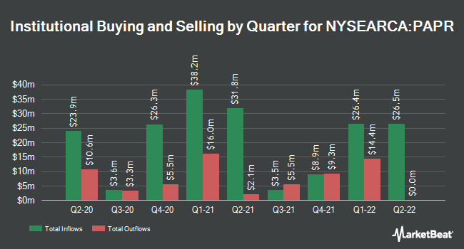 Institutional Ownership by Quarter for Innovator S&P 500 Power Buffer ETF April (NYSEARCA:PAPR)