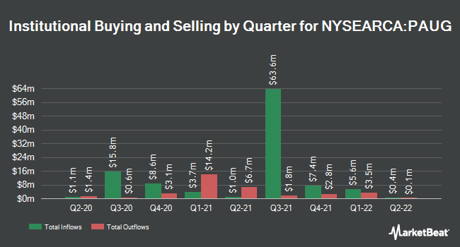Institutional Ownership by Quarter for Innovator S&P 500 Power Buffer ETF - August (NYSEARCA:PAUG)