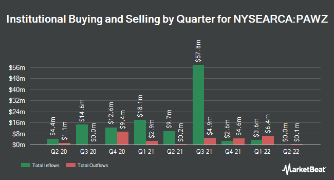 Institutional Ownership by Quarter for Proshares Pet Care ETF (NYSEARCA:PAWZ)