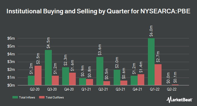 Institutional Ownership by Quarter for Invesco Dynamic Biotechnology & Genome ETF (NYSEARCA:PBE)