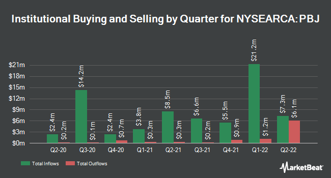 Institutional Ownership by Quarter for Invesco Dynamic Food & Beverage ETF (NYSEARCA:PBJ)