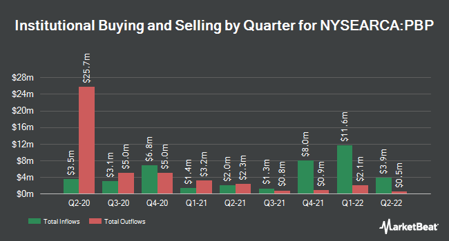Institutional Ownership by Quarter for Invesco S&P 500 BuyWrite ETF (NYSEARCA:PBP)
