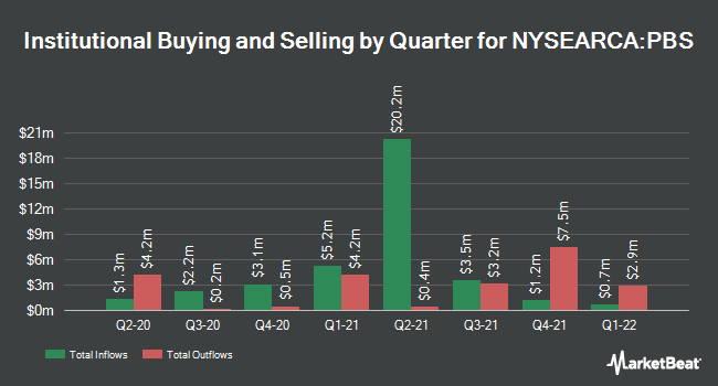 Institutional Ownership by Quarter for Invesco Dynamic Media ETF (NYSEARCA:PBS)