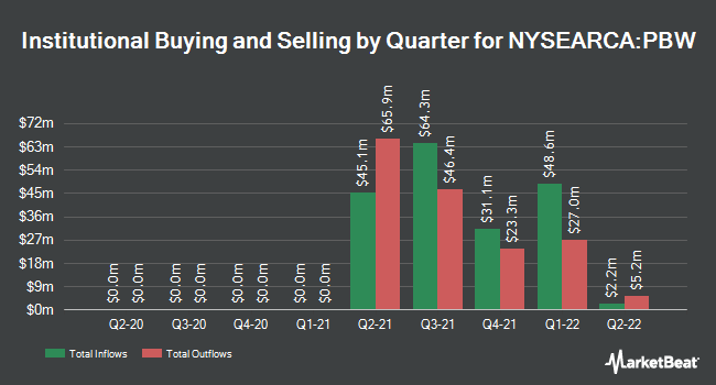 Institutional Ownership by Quarter for Invesco WilderHill Clean Energy ETF (NYSEARCA:PBW)