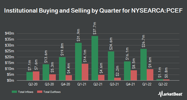 Institutional Ownership by Quarter for Invesco CEF Income Composite ETF (NYSEARCA:PCEF)