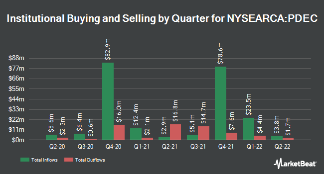 Institutional Ownership by Quarter for Innovator S&P 500 Power Buffer ETF - December (NYSEARCA:PDEC)