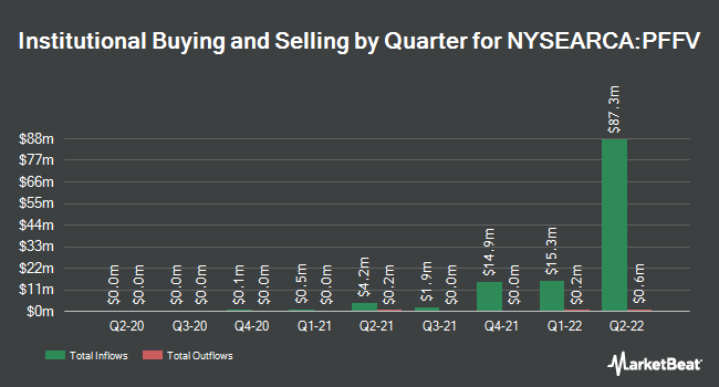 Institutional Ownership by Quarter for Global X Variable Rate Preferred ETF (NYSEARCA:PFFV)
