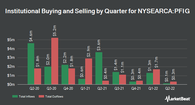 Institutional Ownership by Quarter for Invesco Fundamental Investment Grade Corporate Bond ETF (NYSEARCA:PFIG)