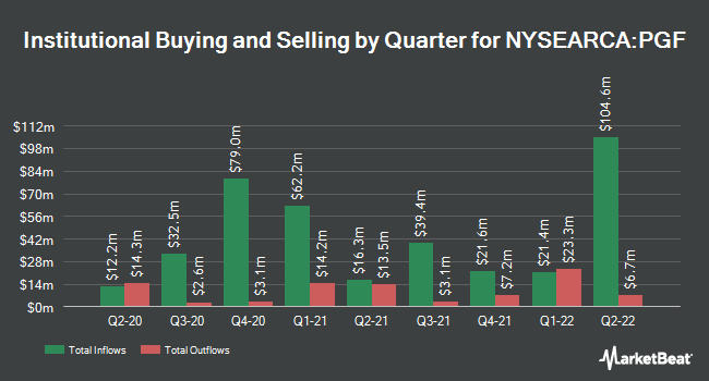 Institutional Ownership by Quarter for Invesco Financial Preferred ETF (NYSEARCA:PGF)
