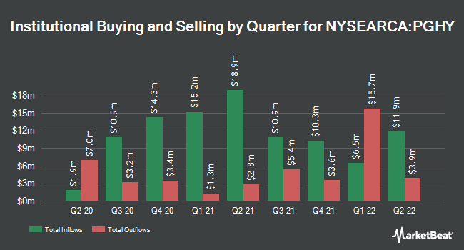 Institutional Ownership by Quarter for Invesco Global Short Term High Yield Bond ETF (NYSEARCA:PGHY)