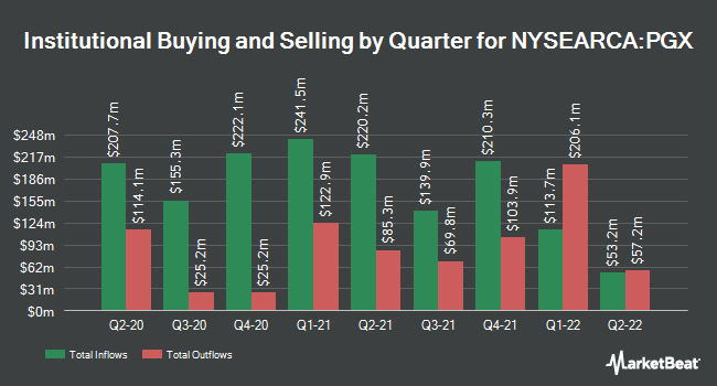 Institutional Ownership by Quarter for Invesco Preferred ETF (NYSEARCA:PGX)