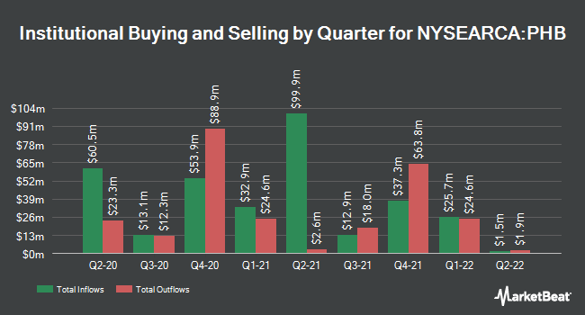 Institutional Ownership by Quarter for Invesco Fundamental High Yield Corporate Bond ETF (NYSEARCA:PHB)