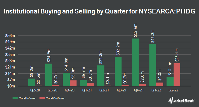 Institutional Ownership by Quarter for Invesco S&P 500 Downside Hedged ETF (NYSEARCA:PHDG)