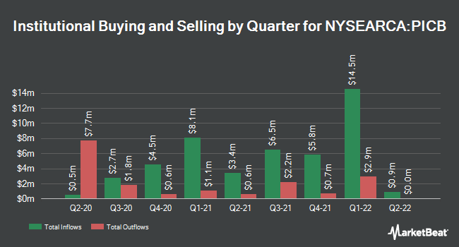 Institutional Ownership by Quarter for Invesco International Corporate Bond ETF (NYSEARCA:PICB)