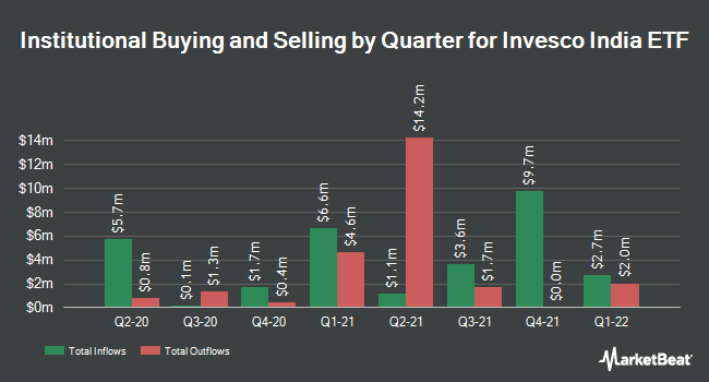 Institutional Ownership by Quarter for Invesco India ETF (NYSEARCA:PIN)