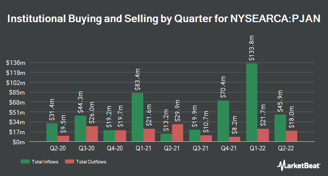Institutional Ownership by Quarter for Innovator S&P 500 Power Buffer ETF January (NYSEARCA:PJAN)