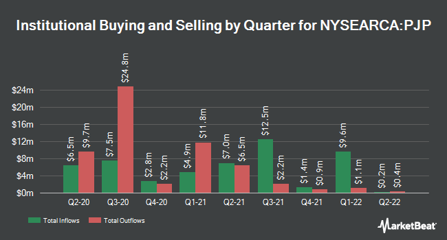 Institutional Ownership by Quarter for Invesco Dynamic Pharmaceuticals ETF (NYSEARCA:PJP)