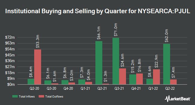 Institutional Ownership by Quarter for Innovator S&P 500 Power Buffer ETF (NYSEARCA:PJUL)