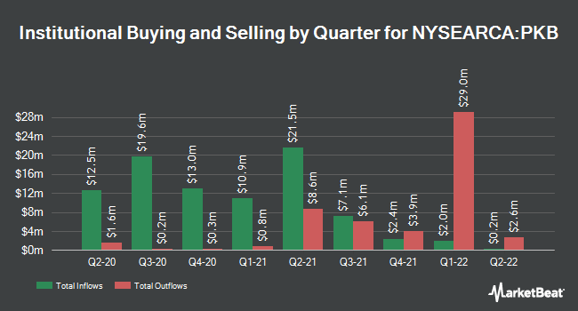 Institutional Ownership by Quarter for Invesco Dynamic Building & Construction ETF (NYSEARCA:PKB)