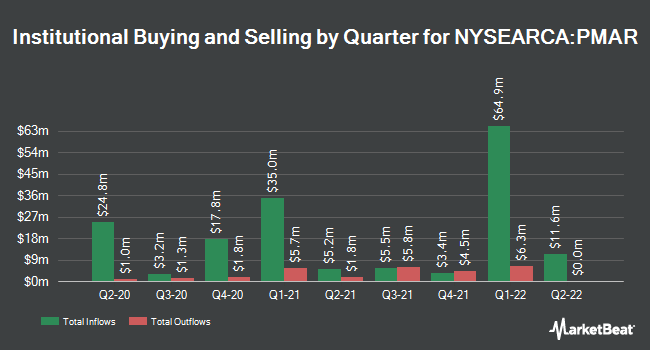 Institutional Ownership by Quarter for Innovator S&P 500 Power Buffer ETF - March (NYSEARCA:PMAR)