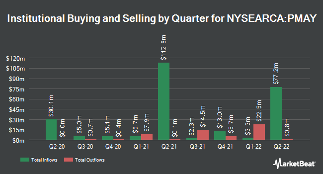 Institutional Ownership by Quarter for Innovator S&P 500 Power Buffer ETF - May (NYSEARCA:PMAY)