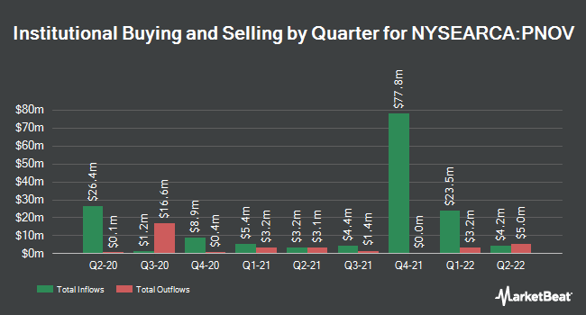 Institutional Ownership by Quarter for Innovator S&P 500 Power Buffer ETF - November (NYSEARCA:PNOV)