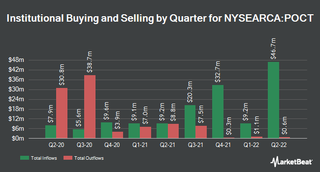 Institutional Ownership by Quarter for Innovator S&P 500 Power Buffer ETF - October (NYSEARCA:POCT)