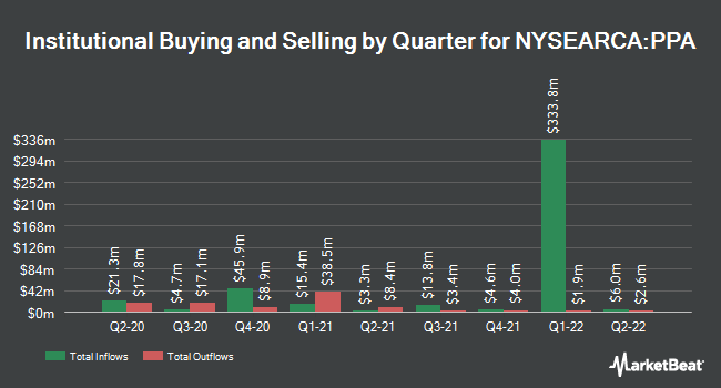 Institutional Ownership by Quarter for Invesco Aerospace & Defense ETF (NYSEARCA:PPA)