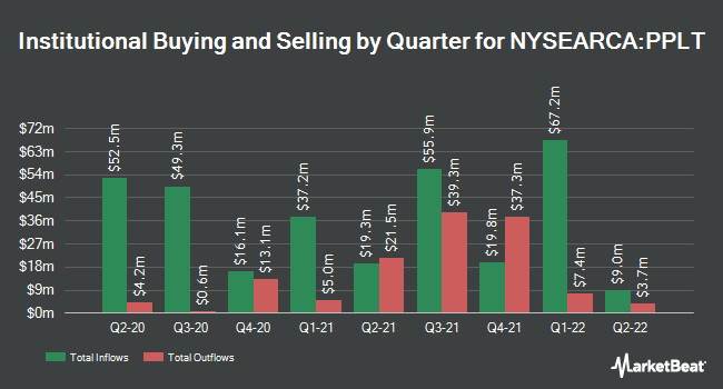 Institutional Ownership by Quarter for Aberdeen Standard Physical Platinum Shares ETF (NYSEARCA:PPLT)