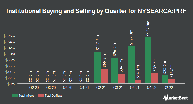 Institutional Ownership by Quarter for Invesco FTSE RAFI US 1000 ETF (NYSEARCA:PRF)
