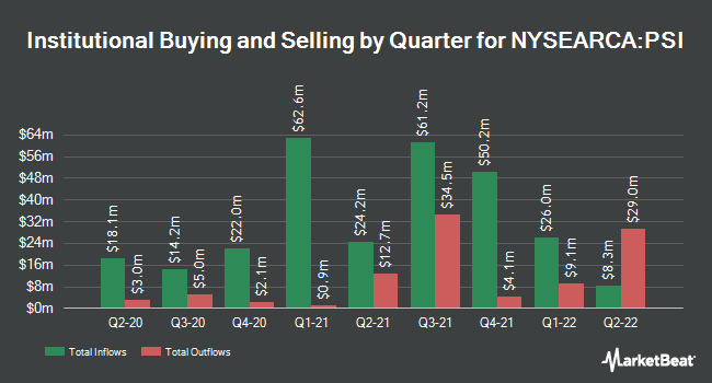Institutional Ownership by Quarter for Invesco Dynamic Semiconductors ETF (NYSEARCA:PSI)
