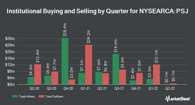Institutional Ownership by Quarter for Invesco Dynamic Software ETF (NYSEARCA:PSJ)