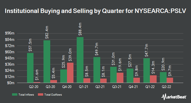 Institutional Ownership by Quarter for Sprott Physical Silver Trust (NYSEARCA:PSLV)