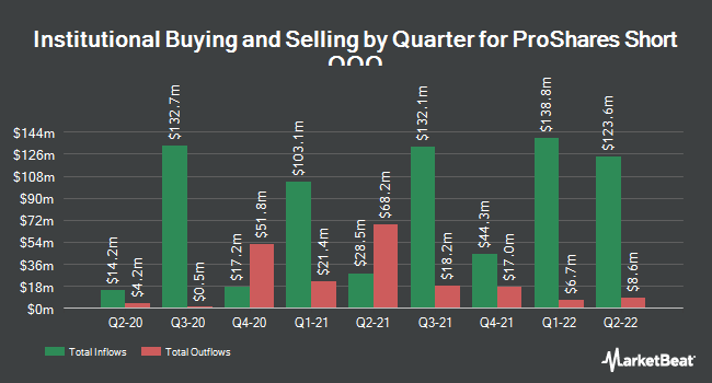 Institutional Ownership by Quarter for ProShares Short QQQ (NYSEARCA:PSQ)