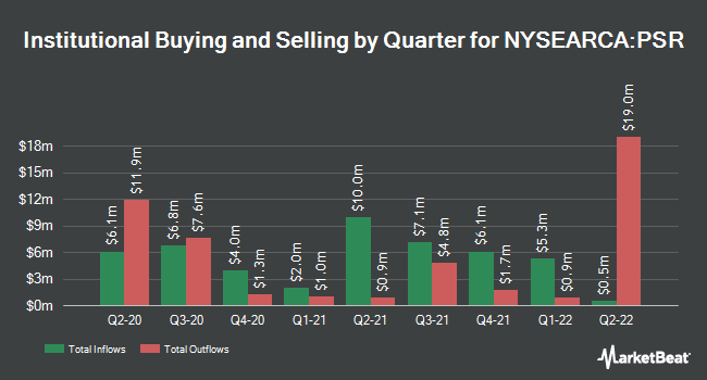 Institutional Ownership by Quarter for Invesco Active U.S. Real Estate ETF (NYSEARCA:PSR)