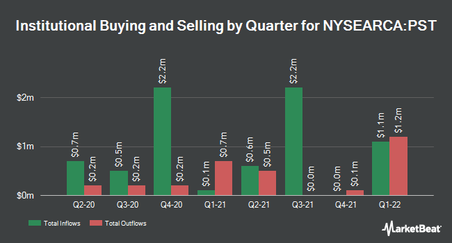 Institutional Ownership by Quarter for ProShares UltraShort Lehman 7-10 Year Treasury (NYSEARCA:PST)