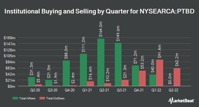 Institutional Ownership by Quarter for Pacer Trendpilot US Bond ETF (NYSEARCA:PTBD)