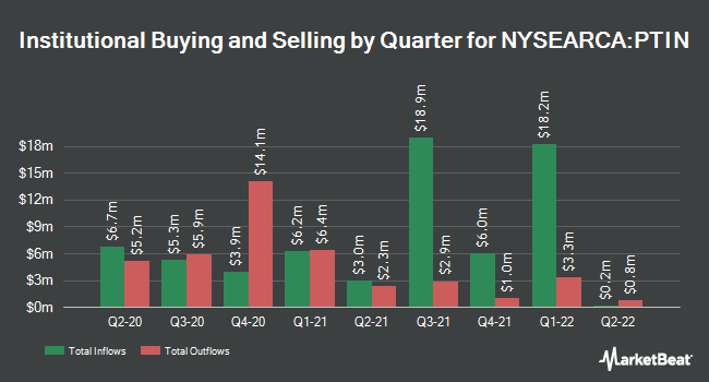 Institutional Ownership by Quarter for Pacer Trendpilot International ETF (NYSEARCA:PTIN)