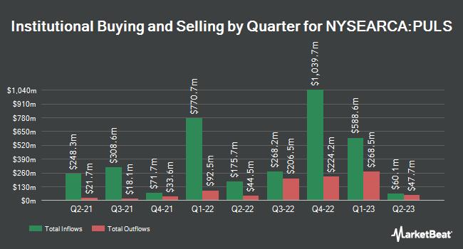 Institutional Ownership by Quarter for PGIM Ultra Short Bond ETF (NYSEARCA:PULS)