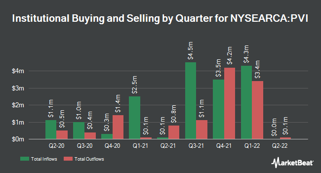 Institutional Ownership by Quarter for Invesco VRDO Tax-Free Weekly ETF (NYSEARCA:PVI)