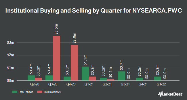 Institutional Ownership by Quarter for Invesco Dynamic Market ETF (NYSEARCA:PWC)