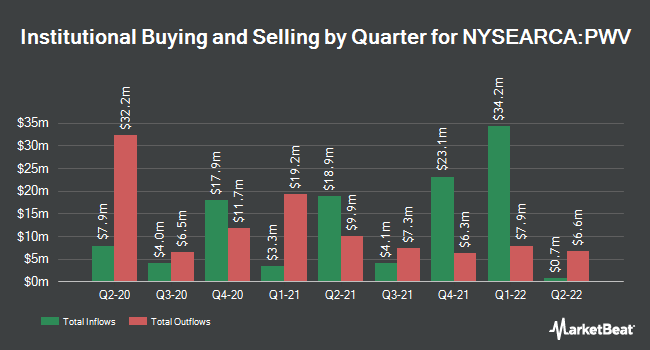 Institutional Ownership by Quarter for Invesco Dynamic Large Cap Value ETF (NYSEARCA:PWV)